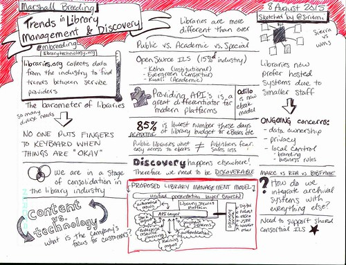 "Marshall Breeding's ""Trends in Library Management & Discovery"" @mbreeding @OCLC #sketchnotes 