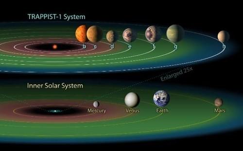 JS121434226_PA_TRAPPIST-1-solar-system-large_trans_NvBQzQNjv4BqkG1sgSWw5LSQoolLf0IcOtqZrElOoFXWeNRb-OSesHU