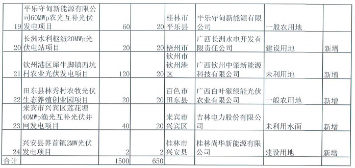 PV power station in Guangxi repository list
