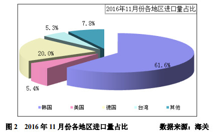 November Korea 63.7% polysilicon soaring exports to China accounted for more than 61.6% hits new high