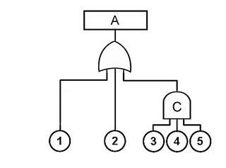 fault tree logic
