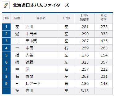 試合トップ   埼玉西武ライオンズ オフィシャルサイト (2)