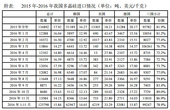 November Korea 63.7% polysilicon soaring exports to China accounted for more than 61.6% hits new high