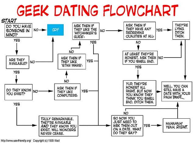 Dating site flowchart