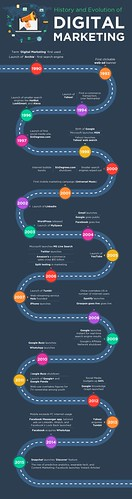 The history and evolution of Digital Marketing | by germanlayton