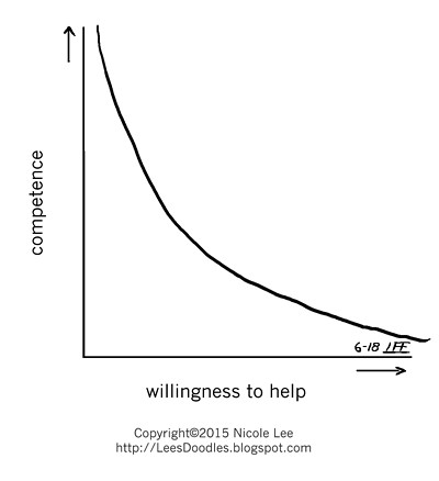 2015_06_18_competence_vs_willingness