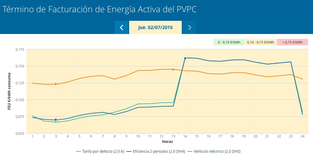La nueva crisis energética (34). Nueva forma de facturación horaria (1)