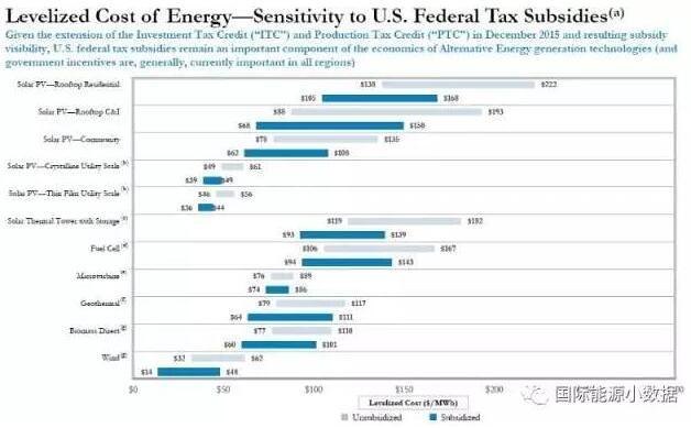 2016 United States cost full disclosure: solar minimum 0.25/kWh