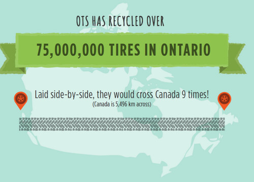 OTS recycled tires