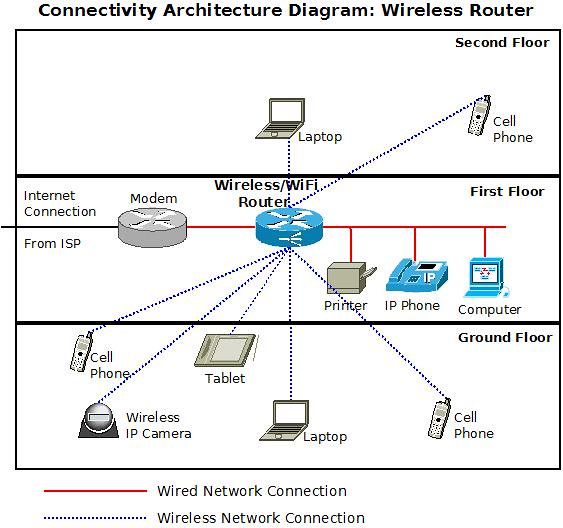 wireless network architecture diagram performance network architecture diagrams wireless-router-architecture-diagram | rajesh k | flickr
