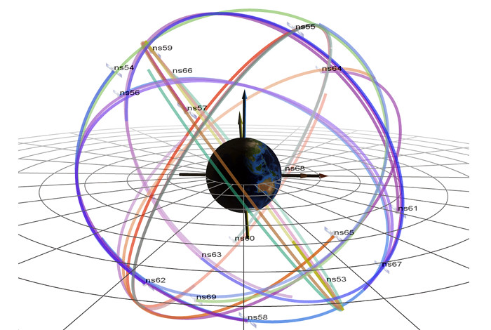 Six orbital planes in which Global Positioning System (GPS) satellites fly around Earth.
