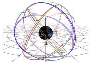 "An image illustrating the six orbital planes in which GPS satellites (""navigational satellites,"" or ns) fly around Earth. This configuration shows the orbits just before the start of this solar cycle's biggest geomagnetic storm, which occurred on March 17, 2015. The darkest orbital lines indicate the position of the satellites in that moment; the lightest lines indicate where they were 12 hours prior."