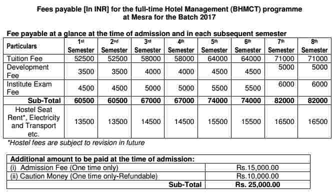 BHMCT Course Fee structure