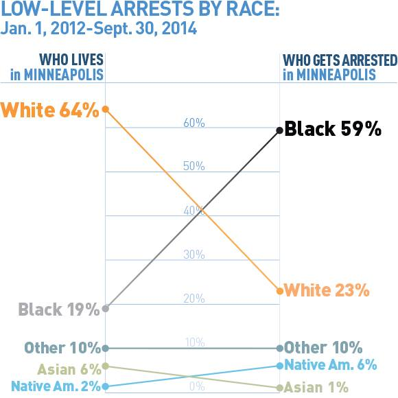 racial_disparities_aclu