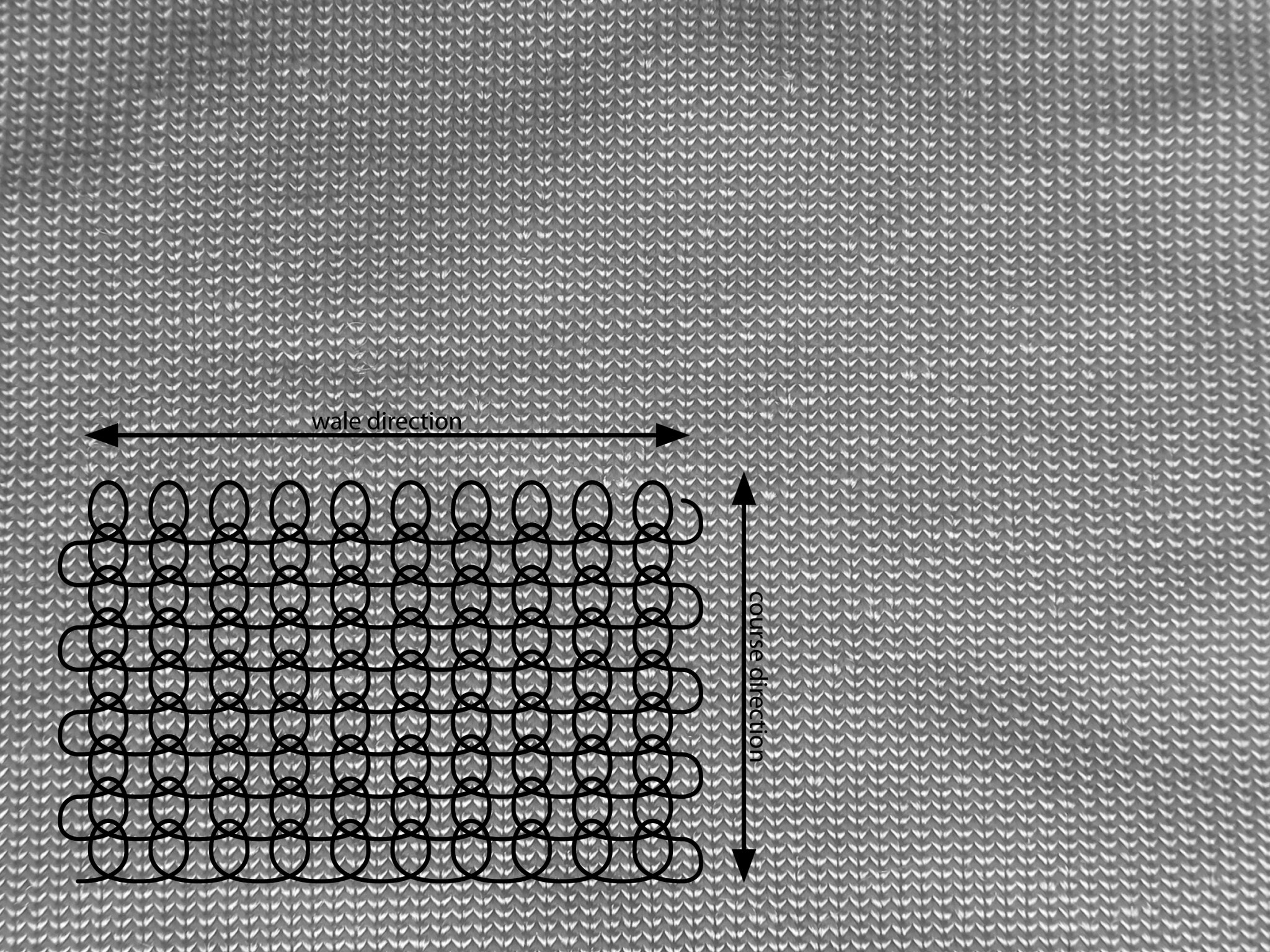Knit fabric: course and wale directions