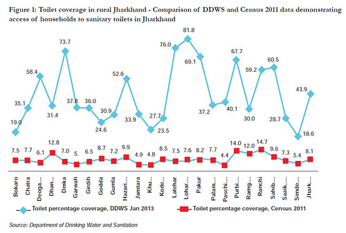 Toilet coverage in rural Jharkhand - Comparison of DDWS and Census 2011 data demonstrating