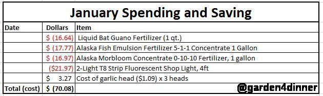 january gardening cost