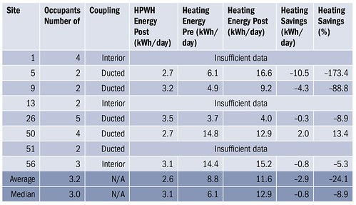 Table 2. Space-Heating Analysis Results for Space-Coupled Heat Pump Water Heater Retrofits