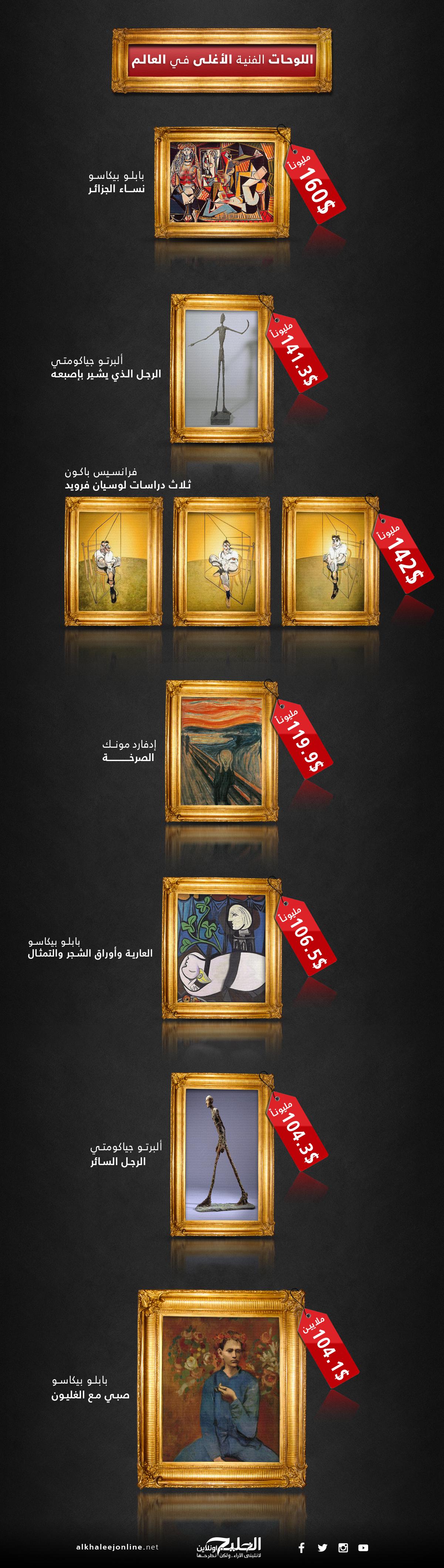 اللوحات-الأغلى-في-العالم