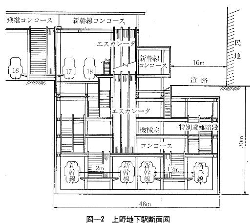 新幹線上野地下駅断面図