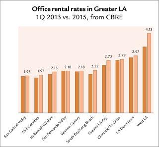 LA office rents