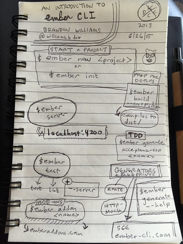 An Introduction to Ember CLI sketchnotes