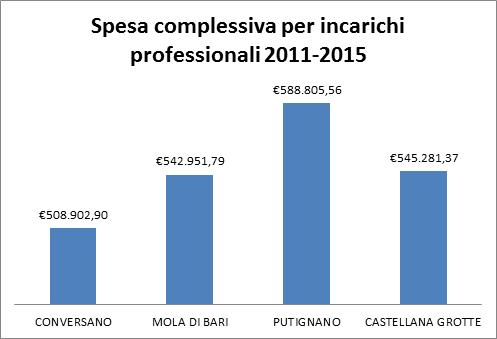 Conversano- spesa complessiva per incarichi professionali 2011-2015