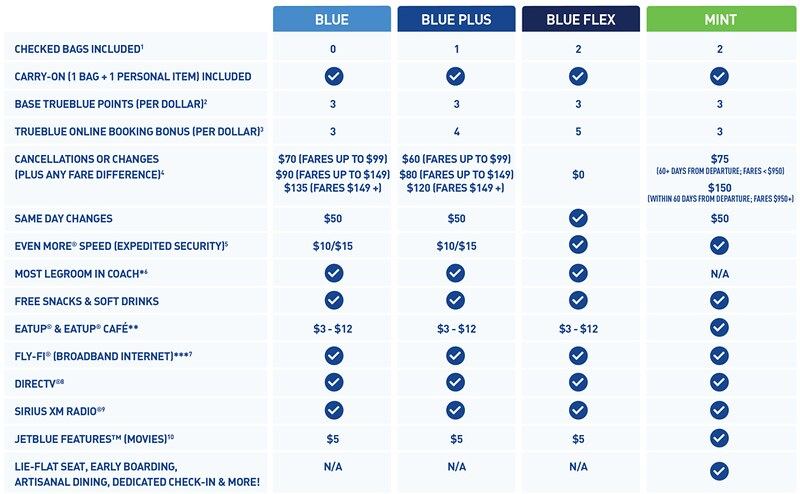 Jetblue Introduces Three Fare Options Including Checked