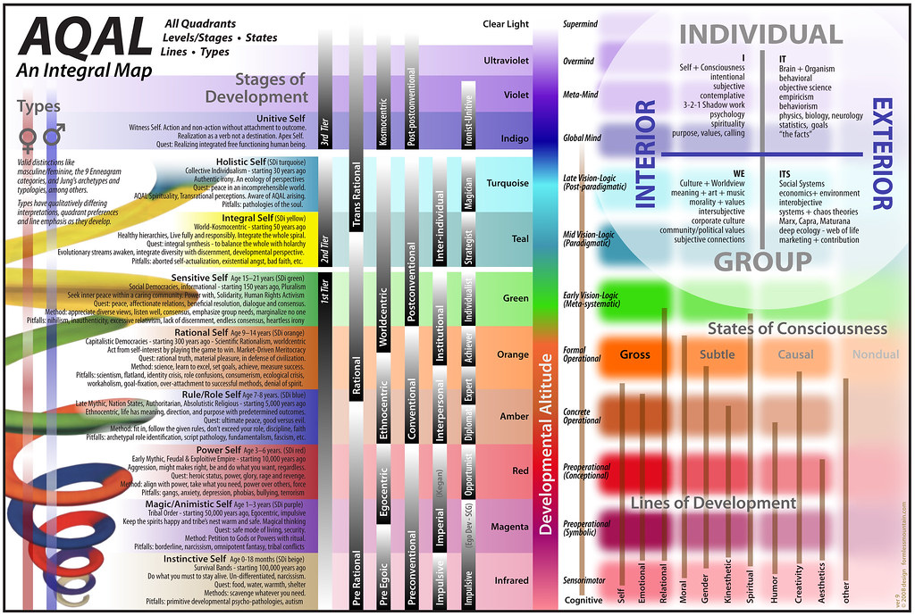 Cholesterol Levels Chart: AQAL: An Integral Map - Spiral Dynamics Stages | Source: Foru2026 | Flickr,Chart
