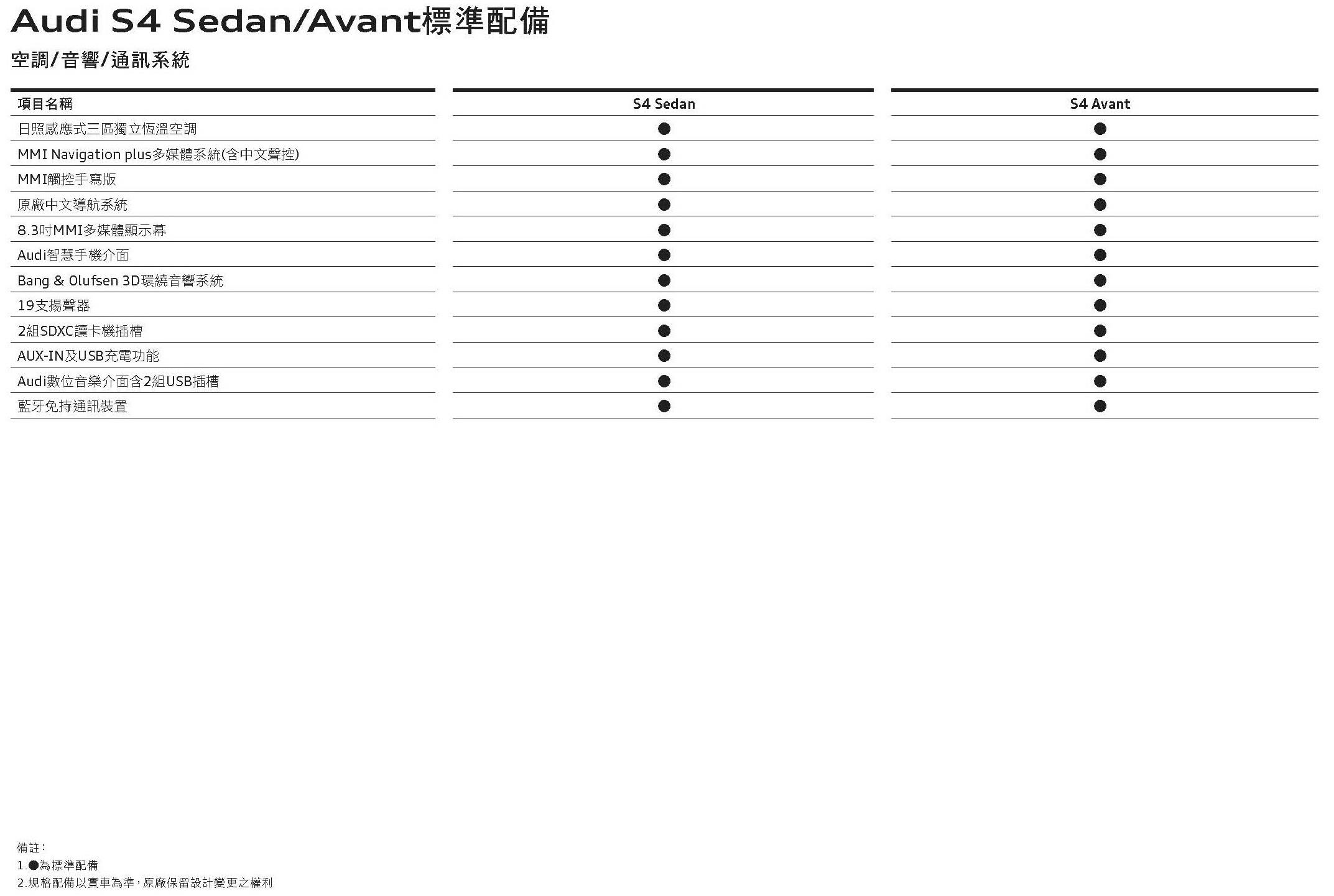 The new Audi S4規格配備表_頁面_6