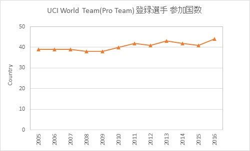 UCI World Team Country transition