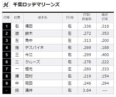 試合トップ   埼玉西武ライオンズ オフィシャルサイト (5)