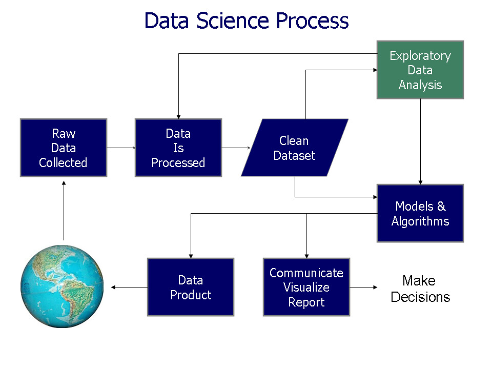 Process Flow Charts In Word: Data science process flowchart | Data science process flowchu2026 | Flickr,Chart