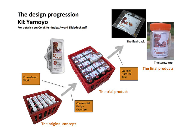 Kit Yamoyo design progression