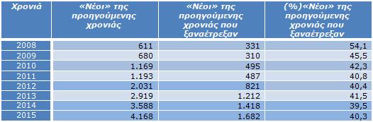 Πίνακας 3γ: Πόσοι από τους αθλητές που πέρυσι ήταν «νέοι» ξαναέτρεξαν την δεδομένη χρονιά