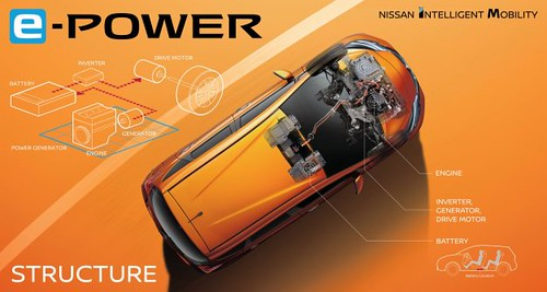 Nissan Juke Concept Juke e-Power
