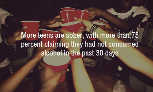 More than 75% of teens are sober! thumbnail