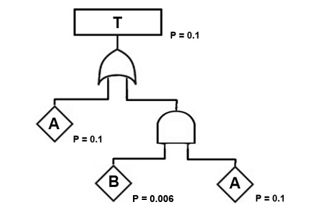 fault tree disjunctive absorption