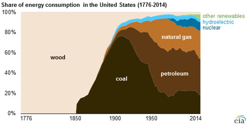 Electricity sector of the United States - Wikipedia