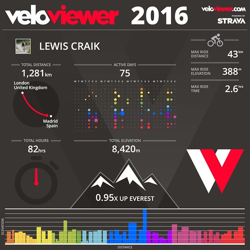 2016 VeloViewer Infographic | by Lewis Craik