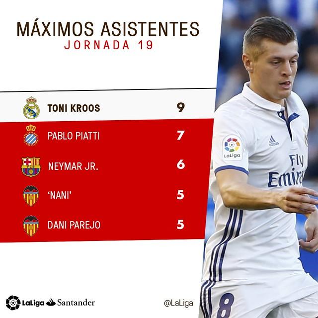 La Liga (Jornada 19): Máximos asistentes