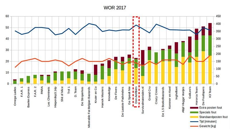 WOR2017_grafiek
