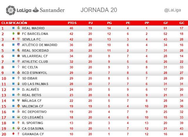 La Liga (Jornada 20): Clasificación