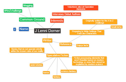 Signature mindmap for @JLENNIDORNER
