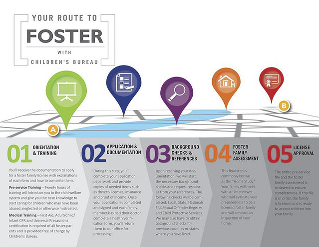 Your route to foster - Working on simplified version