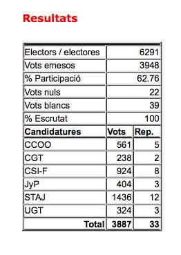 Resultats eleccions de justícia província barcelona