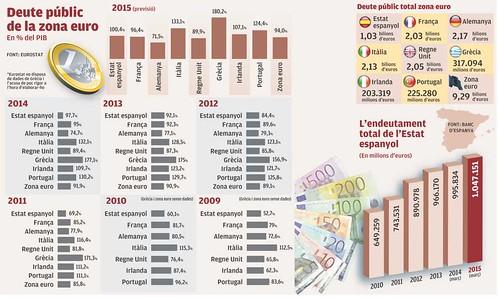 Deute públic de la zona euro