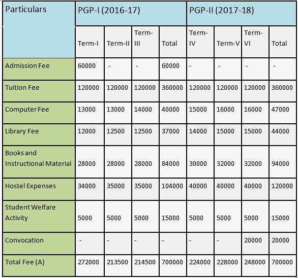 IIM Lucknow Fee Structure