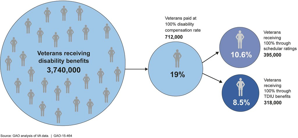 Social Security Disability Pay Chart: Figure 2: Proportion of Veterans Receiving Disability Beneu2026 | Flickr,Chart