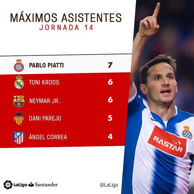 La Liga (Jornada 14): Máximos Asistentes